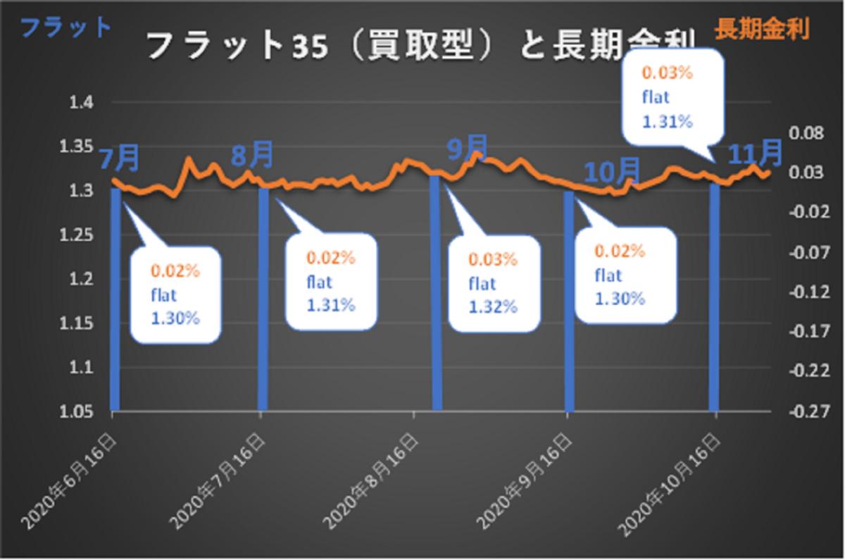 フラット35買取型と長期金利の推移グラフ
