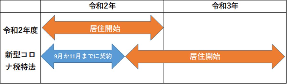 令和2年度と新型コロナ税特法