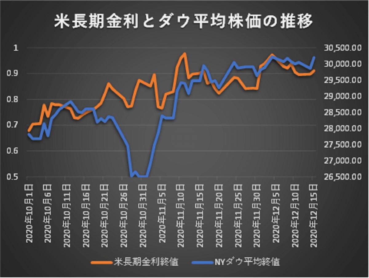 米長期金利とダウ平均株価の推移グラフ(2020/10/1~2020/12/15)