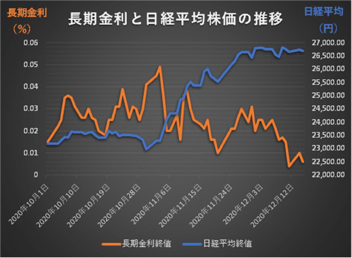 日本長期金利と日経平均株価の推移グラフ(2020/10/1~2020/12/15)