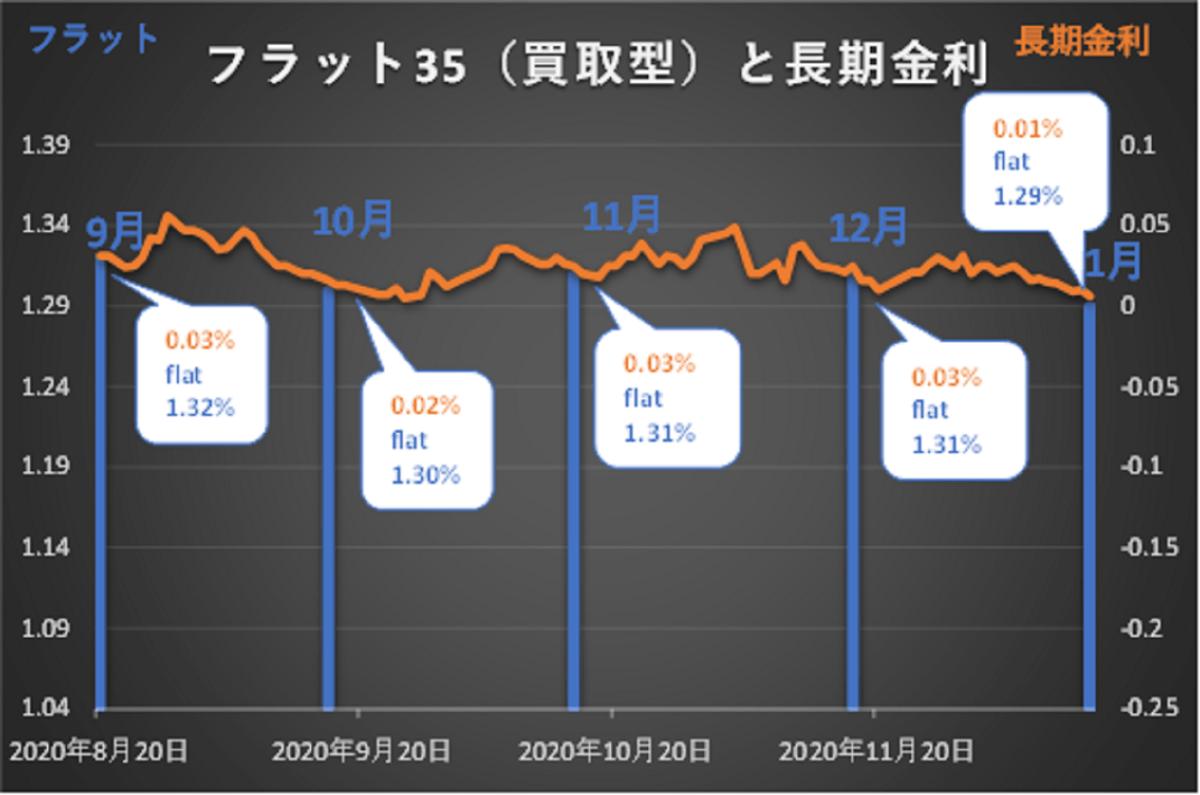 長期金利とフラット35(買取型)金利の推移
