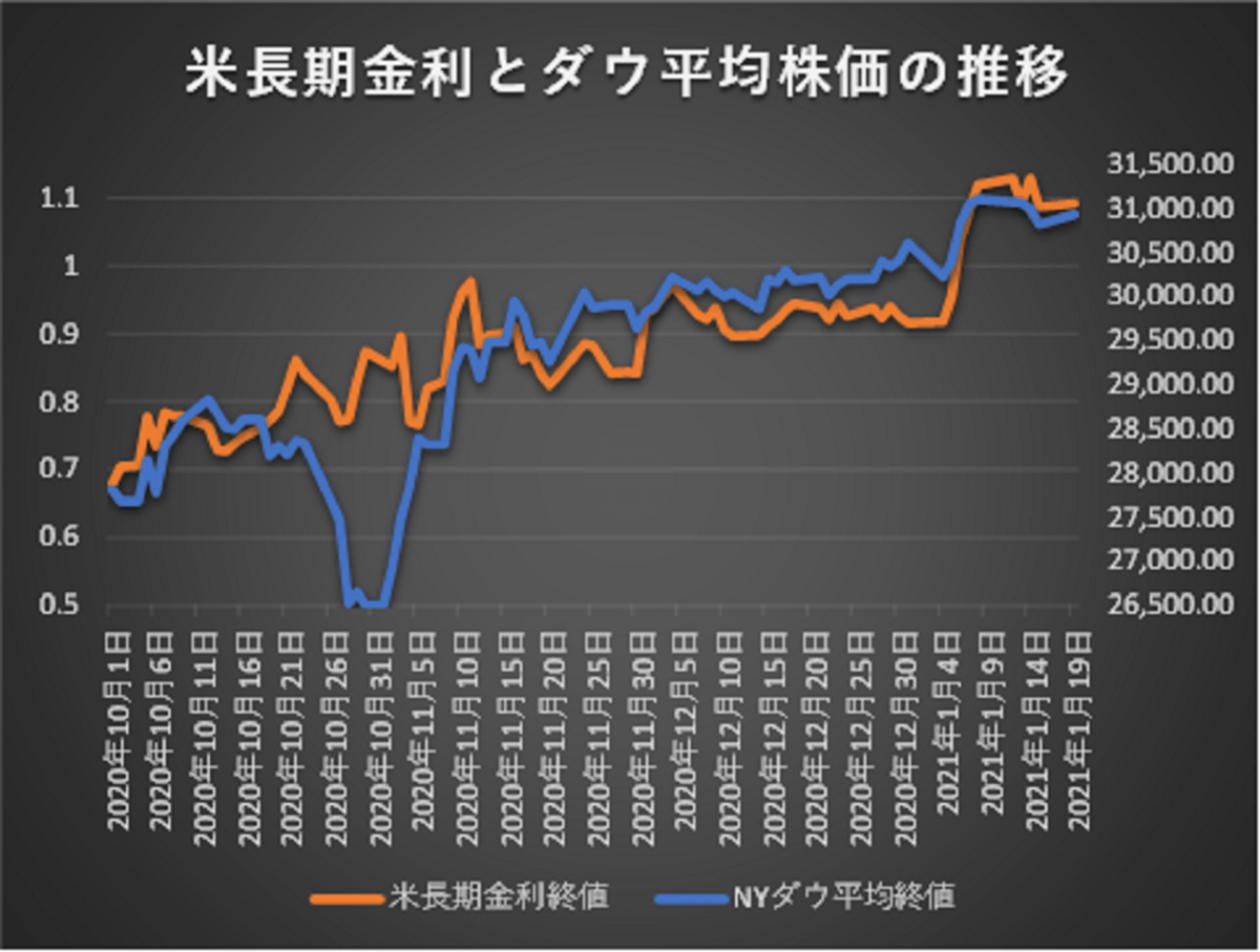 米長期金利とダウ平均株価の動向20201001-20210119