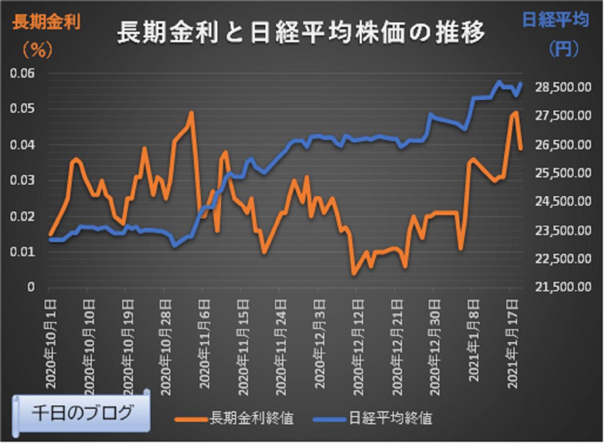 日本長期金利と日経平均株価の推移グラフ(2020/10/1~2021/1/19)
