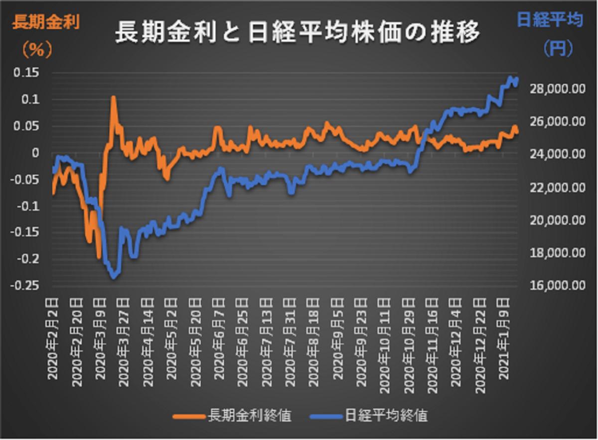 長期金利と日経平均株価2020年1月6日から2021年1月19日