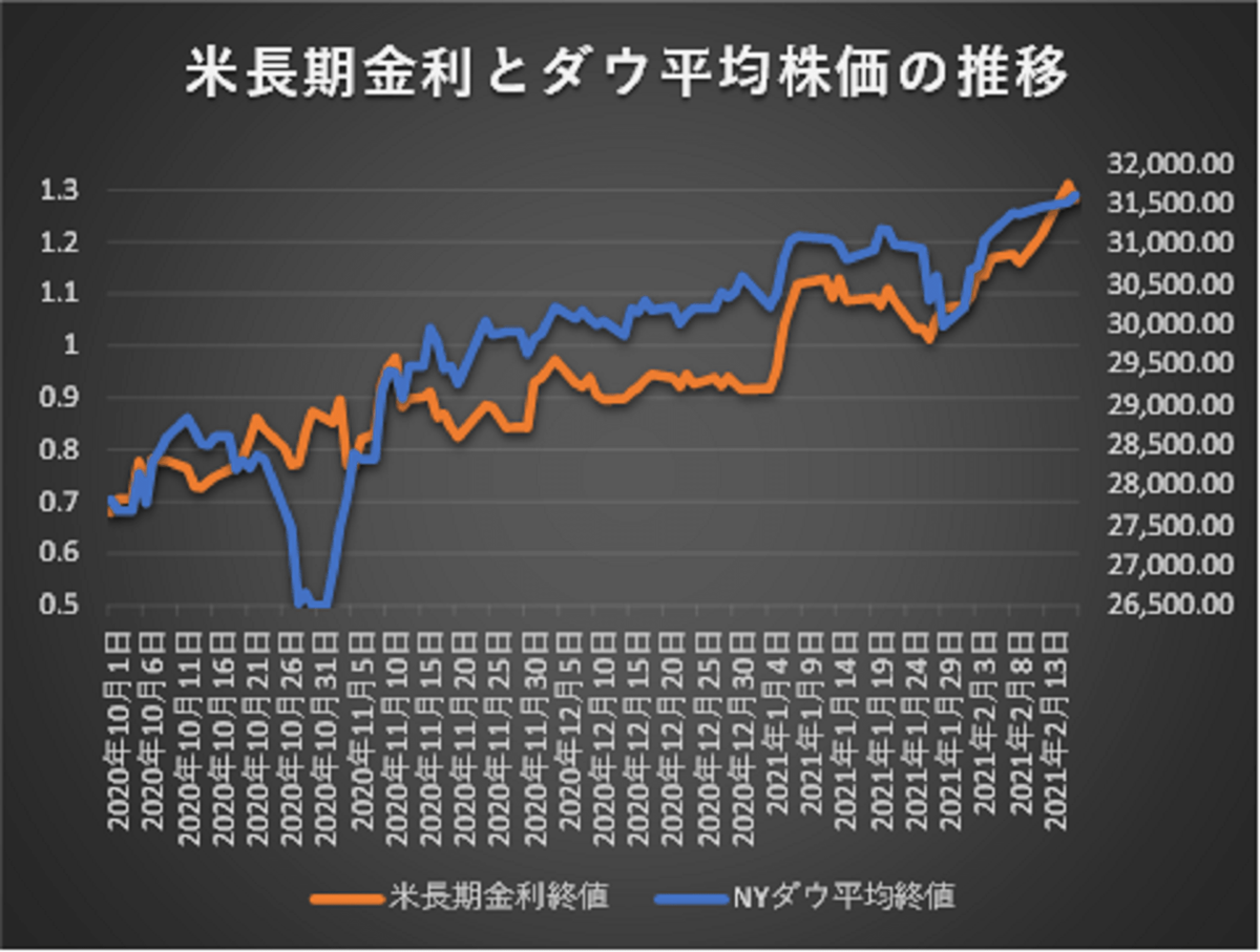 2021年2月17日までの米長期金利とNYダウ平均株価の推移