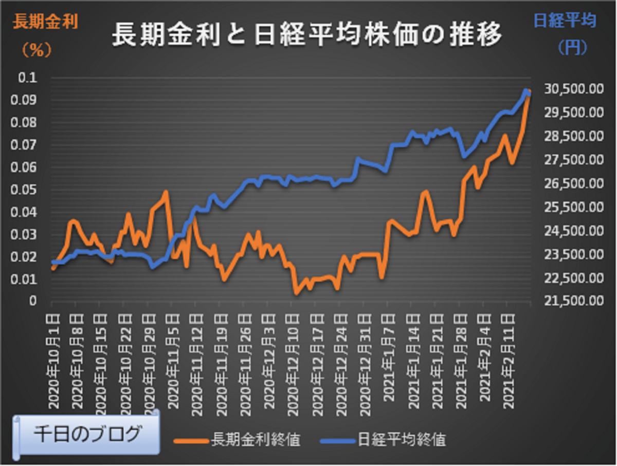 2021年2月17日までの日本長期金利と日経平均株価の推移