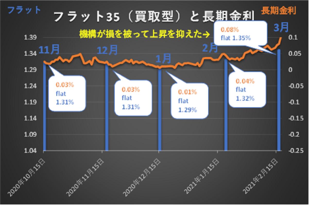 フラット35と長期金利の推移グラフ