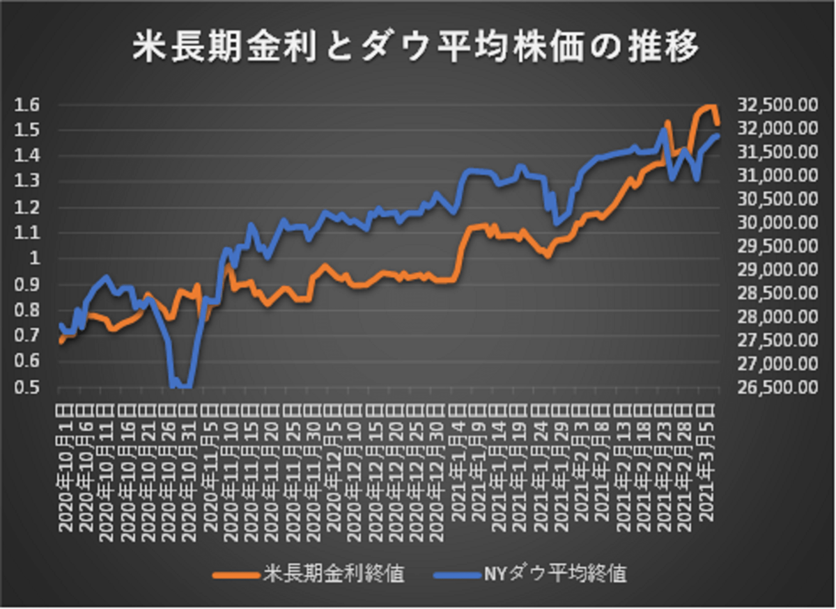 米長期金利とダウ平均株価の動向