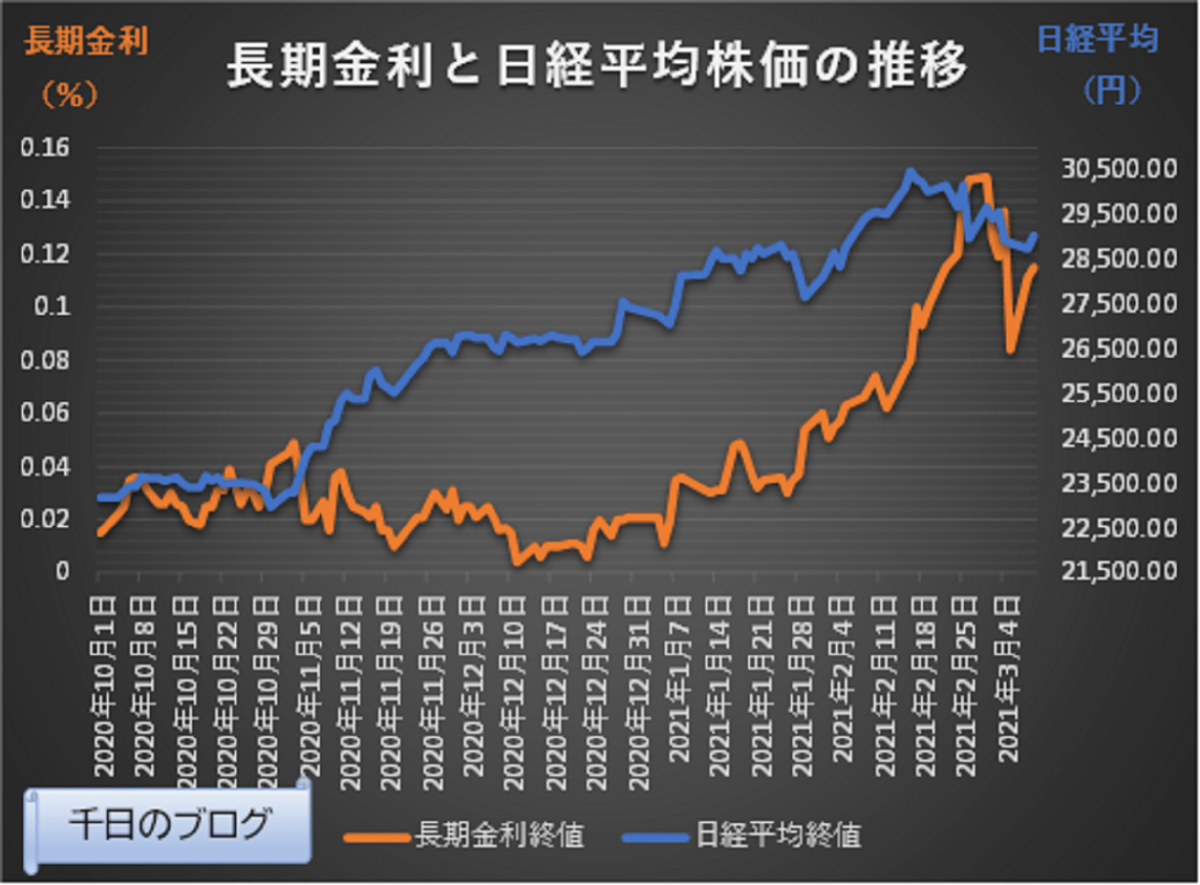 日本長期金利と日経平均株価の動向