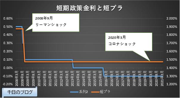 日本短期政策金利と短期プライムレートの推移グラフ(2008/3~2021/4)