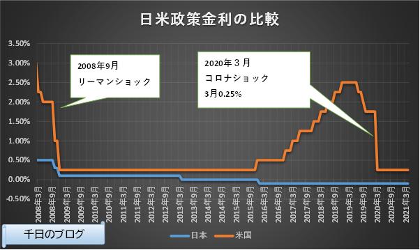 日米短期政策金利の推移グラフ(2008/3~2021/4)