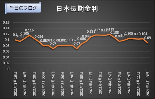 日本長期金利(10年国債利回り)の推移グラフ(2021/3/16~2021/4/13)