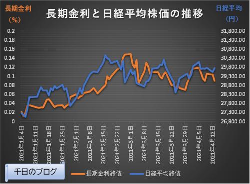 日本長期金利と日経平均株価の推移グラフ(2021/1/4~2021/4/13)