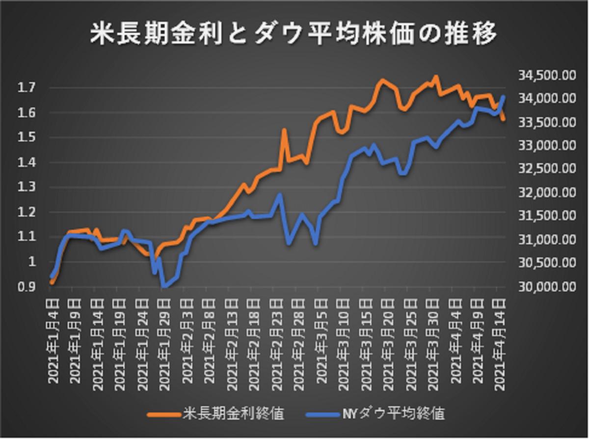 ダウ平均と米長期金利の推移