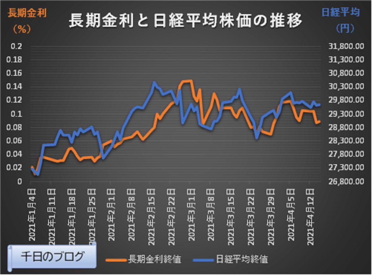 日経平均と長期金利の推移