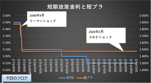 日本短期政策金利と短期プライムレートの推移グラフ(2008/1~2021/6)