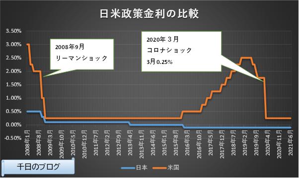 日米短期政策金利の推移グラフ(2008/1~2021/6)