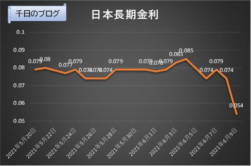 日本長期金利(10年国債利回り)の推移グラフ(2021/5/20~2021/6/9)