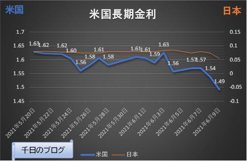 米国長期金利(10年国債利回り)の推移グラフ(2021/5/20~2021/6/9)