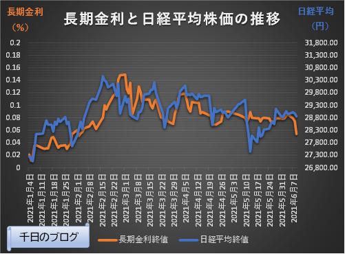 長期金利と日経平均株価の推移2020年1月4日~2021年6月9日
