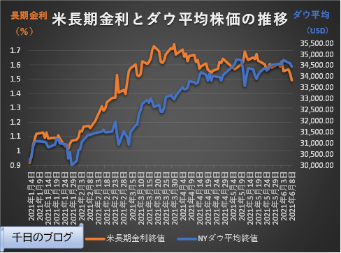 米長期金利とダウ平均の推移2020年1月4日~2021年6月9日