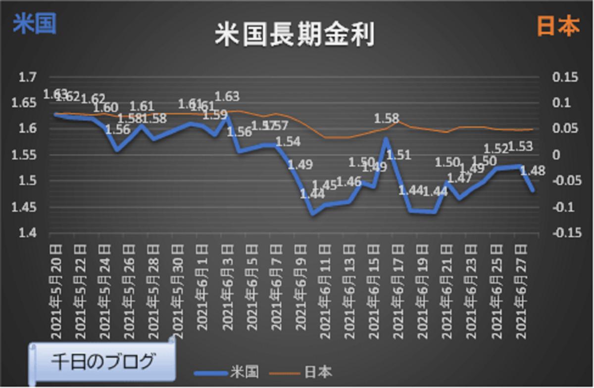 20210520から20210628米長期金利の推移グラフ
