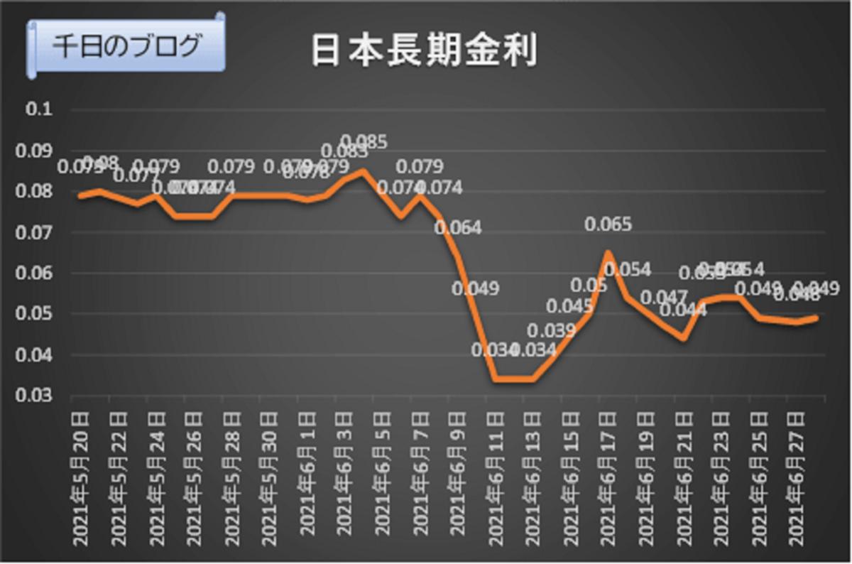 20210520から20210628日本長期金利の推移グラフ