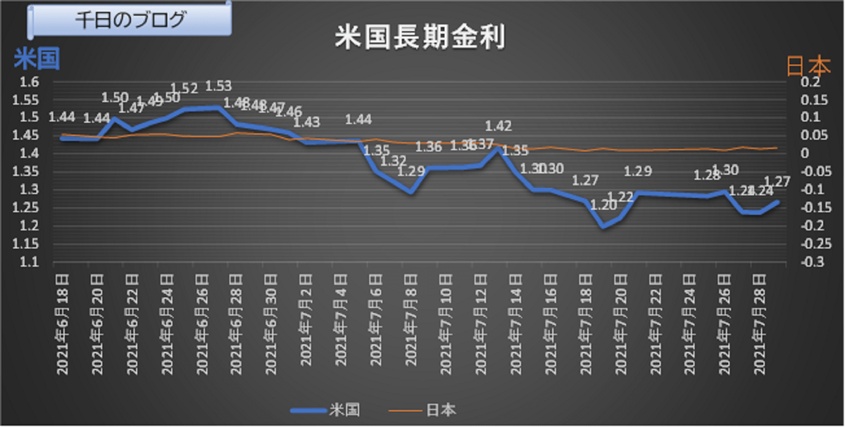 米長期金利推移