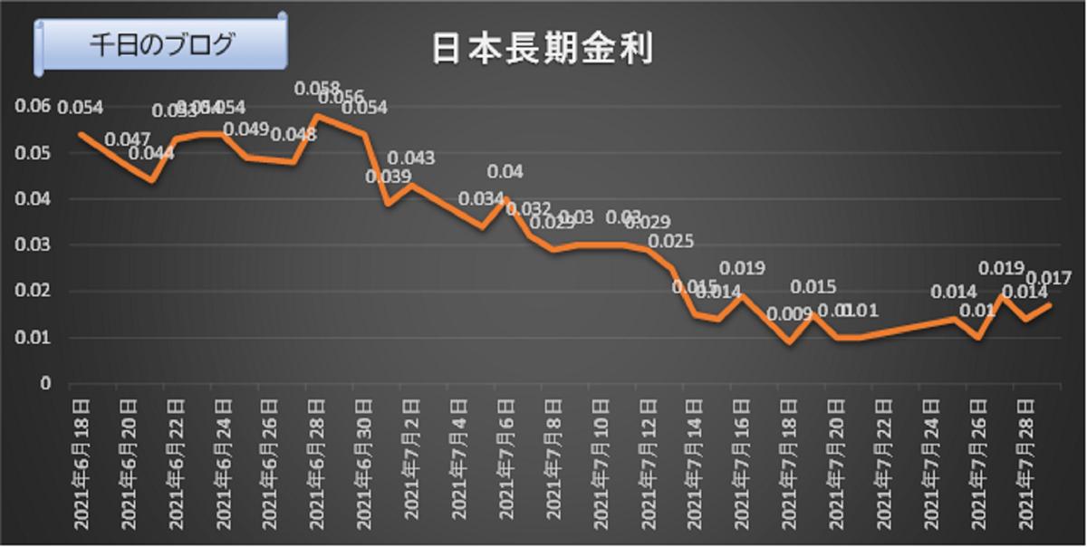 日本長期金利推移