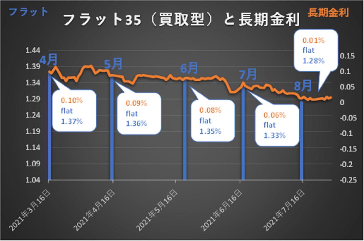 長期金利とフラット35(買取型)の推移