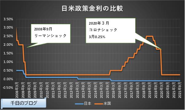 日米短期政策金利の推移グラフ(2008/3~2021/9)