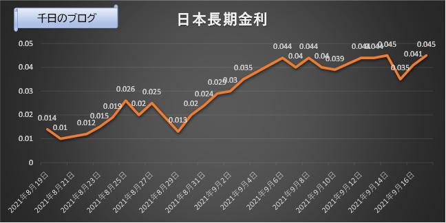 日本長期金利(10年国債利回り)の推移グラフ(2021/8/19~2021/9/17)