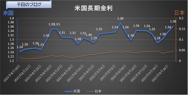 米国長期金利(10年国債利回り)の推移グラフ(2021/8/19~2021/9/17)