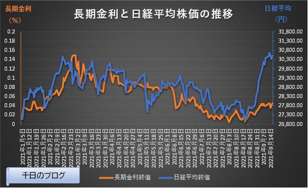 長期金利と日経平均株価の推移2021年1月4日~2021月9月17日