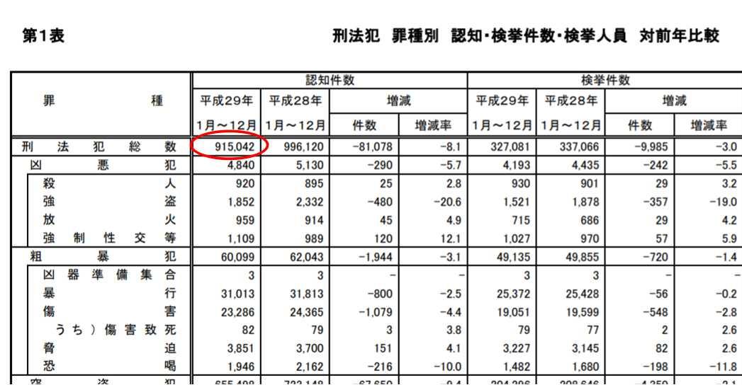 平成29年1月~12月犯罪統計