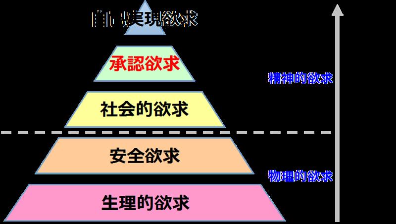 マズローの欲求の5段階