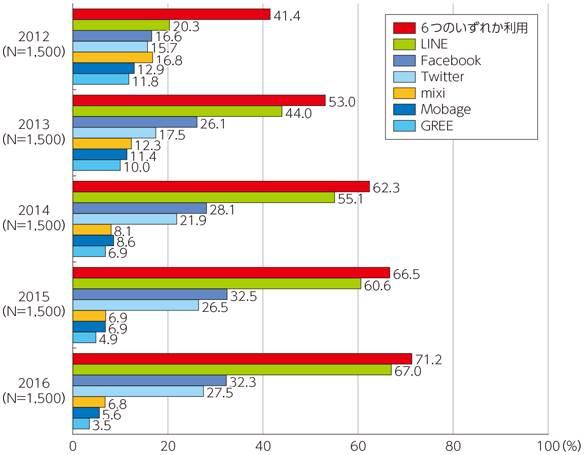SNS 利用率の推移