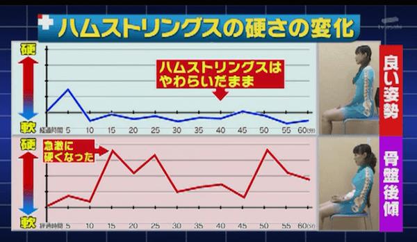 ハムストリングスの硬さの変化のグラフ