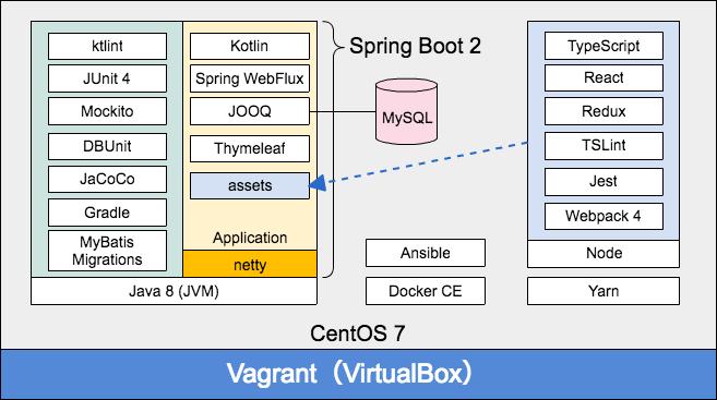 Spring Boot 2 アプリケーションのデーモン化 - au
