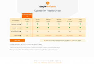 Amazon WorkSpaces Health DashBoard