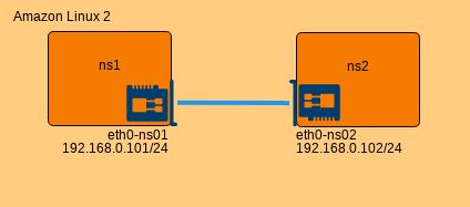ネットワークデバイス有効化