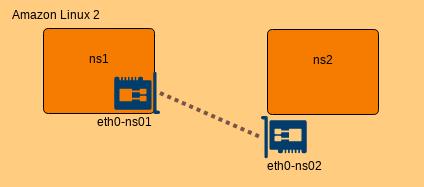 eth0-ns1 と ns1 を紐づけ