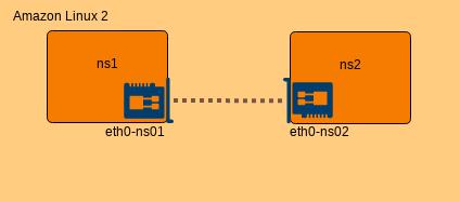 eth0-ns2 と ns2 を紐づけ