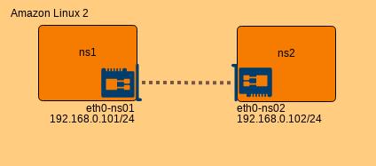 IP アドレス追加