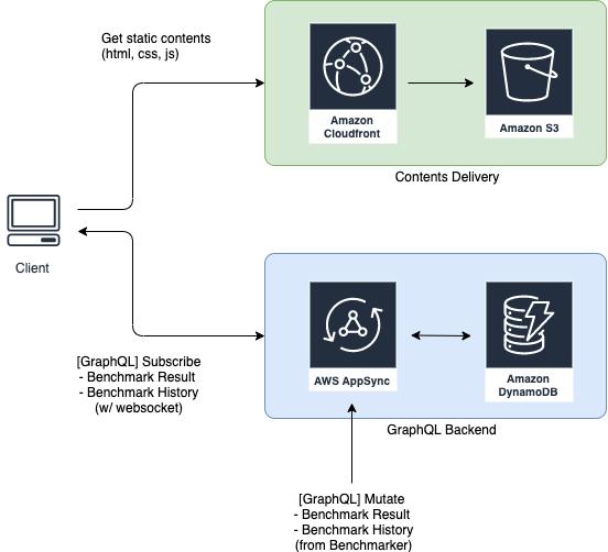img-spec-portal-diagram