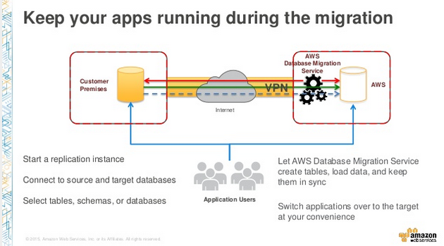 DAT205  NEW LAUNCH  Introduction to AWS Database Migration Service