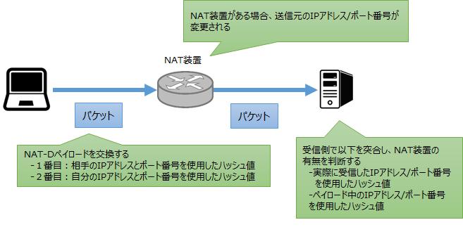 nat-d
