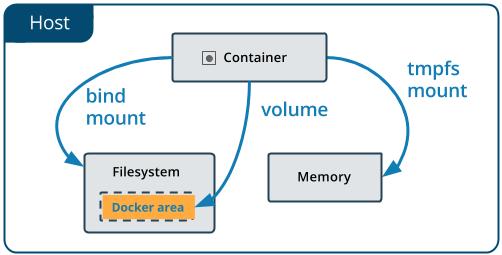 volumes on the Docker host