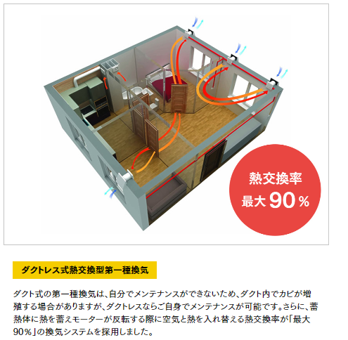 ダクトレス式熱交換型一種換気