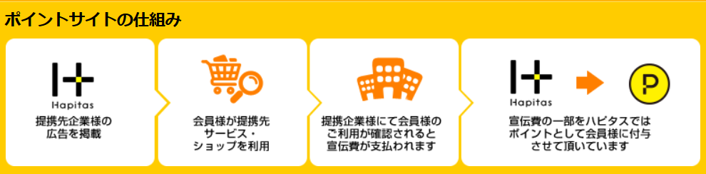 f:id:setsuyaku-milelife:20180318165526p:plain